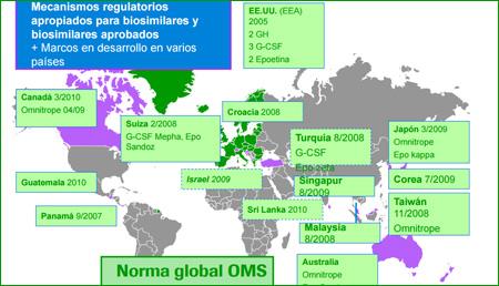 Biosimilares: aspectos científicos y marco regulatorio
